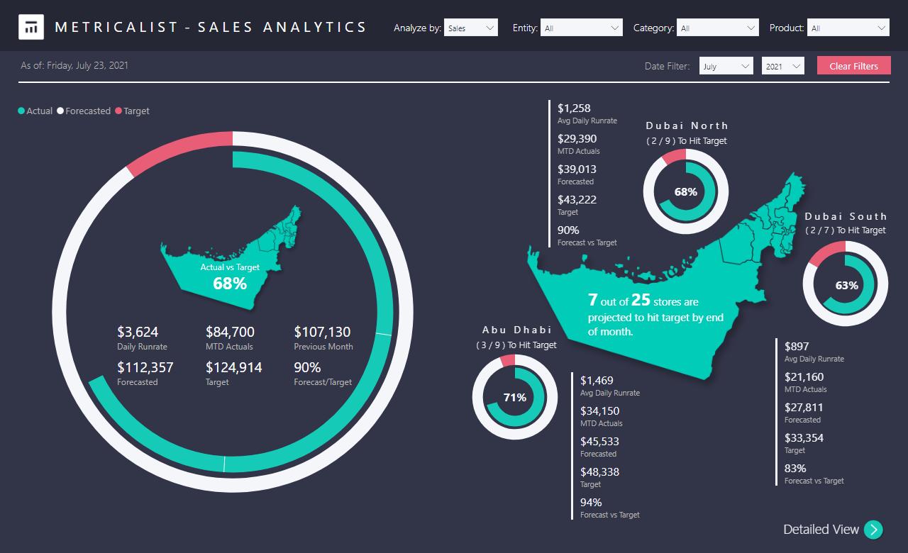 Metricalist Sales Analytics - Telecom